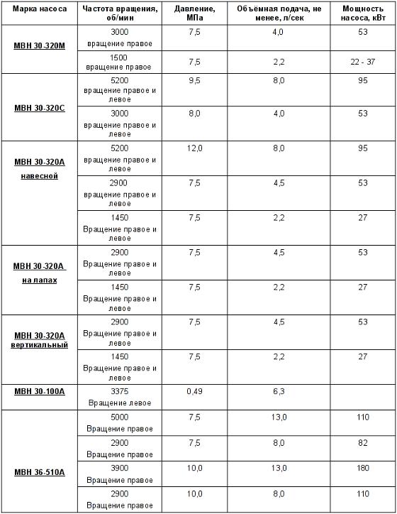 Производство и продажа винтовых насосов